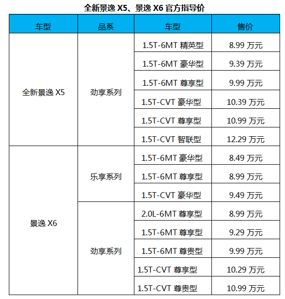 搭1.5T+CVT动力组合 东风风行景逸X5景逸X6上市