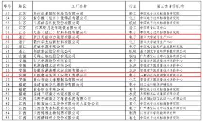 天能3家子公司正式入选国家首批绿色制造示范企业