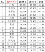 """新能源TOP10杀出""""黑马"""""""